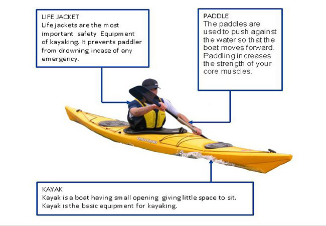 Equipment necessary for Kayaking