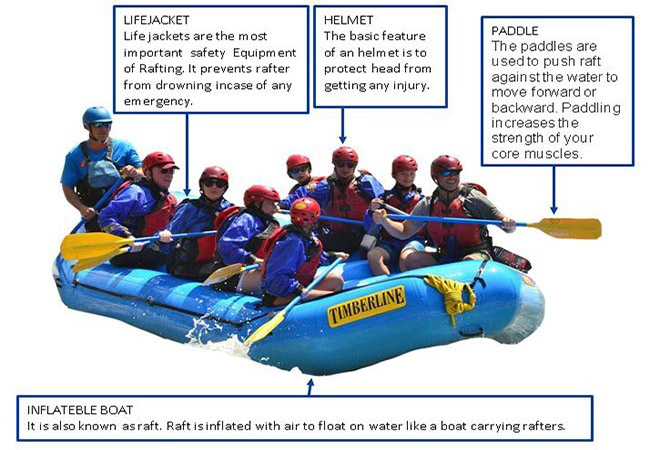 Equipment necessary for Rafting