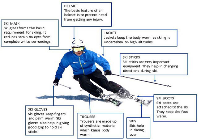 Equipment necessary for Skiing