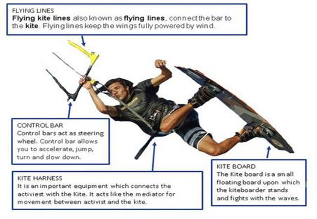 Equipments for Kitesurfing