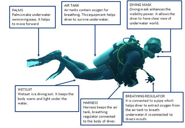 Equipments for Scuba Diving