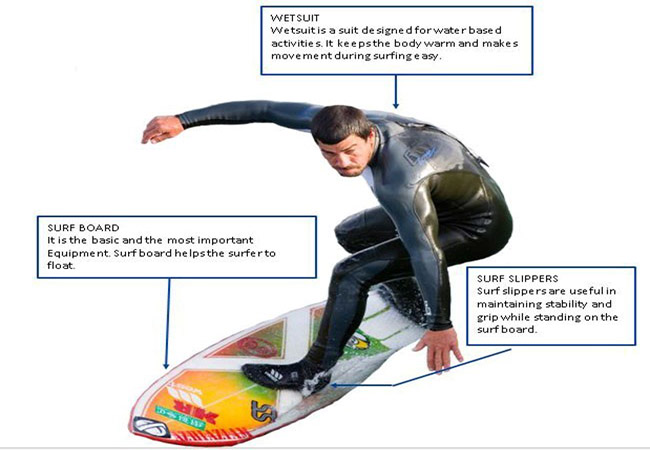 Equipments for Surfing