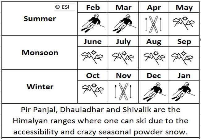Season for Skiing in India