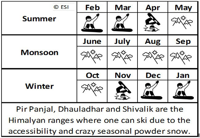 Season for Snowboarding in India